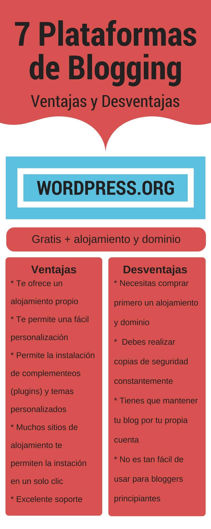 Infografía mejor plataforma para crear un blog