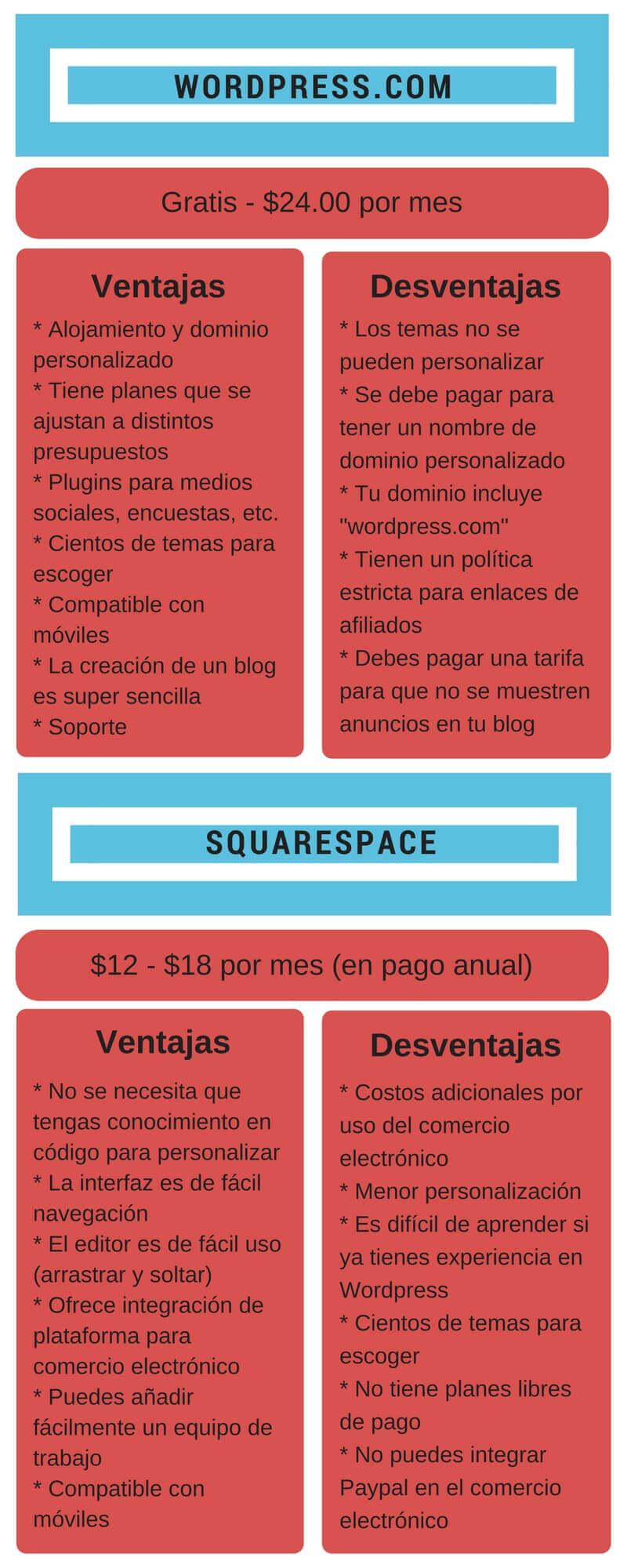 Infografía mejor plataforma para crear un blog 2